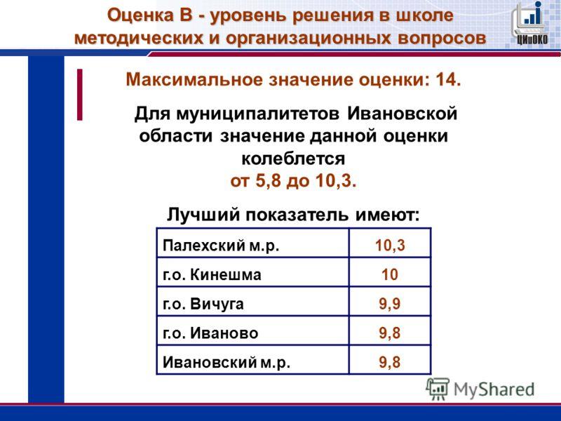 Оценка В - уровень решения в школе методических и организационных вопросов Максимальное значение оценки: 14. Для муниципалитетов Ивановской области значение данной оценки колеблется от 5,8 до 10,3. Лучший показатель имеют: Палехский м.р.10,3 г.о. Кин