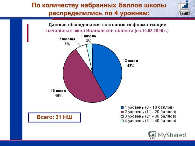 Всего: 31 НШ По количеству набранных баллов школы распределились по 4 уровням: