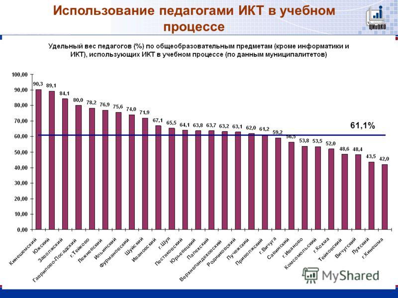 61,1% Использование педагогами ИКТ в учебном процессе