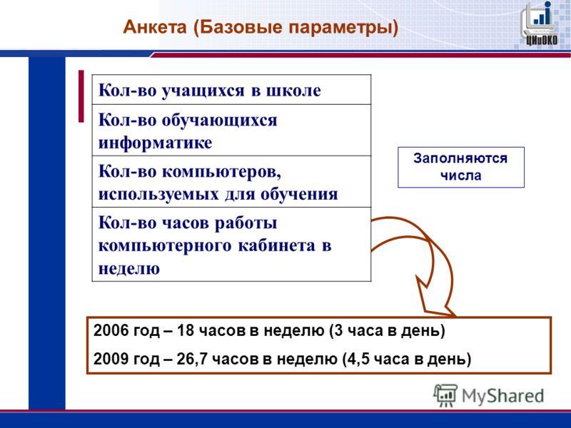 Кол-во учащихся в школе Кол-во обучающихся информатике Кол-во компьютеров, используемых для обучения Кол-во часов работы компьютерного кабинета в неделю Заполняются числа Анкета (Базовые параметры) 2006 год – 18 часов в неделю (3 часа в день) 2009 го