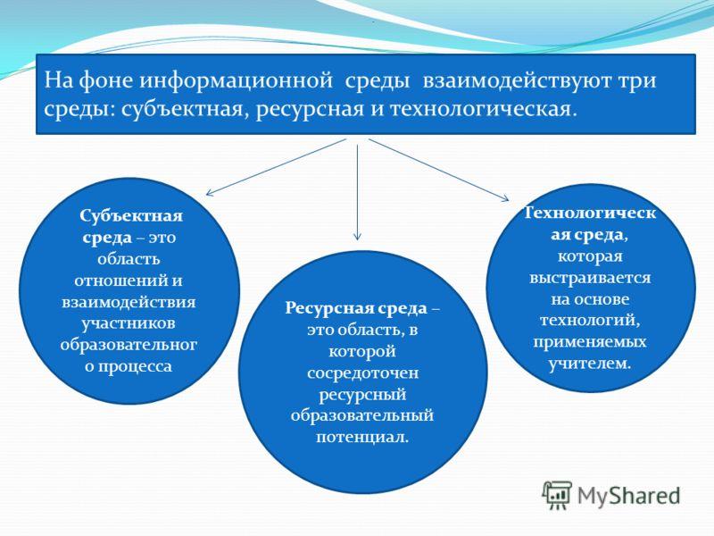На фоне информационной среды взаимодействуют три среды: субъектная, ресурсная и технологическая. Субъектная среда – это область отношений и взаимодействия участников образовательног о процесса Ресурсная среда – это область, в которой сосредоточен рес