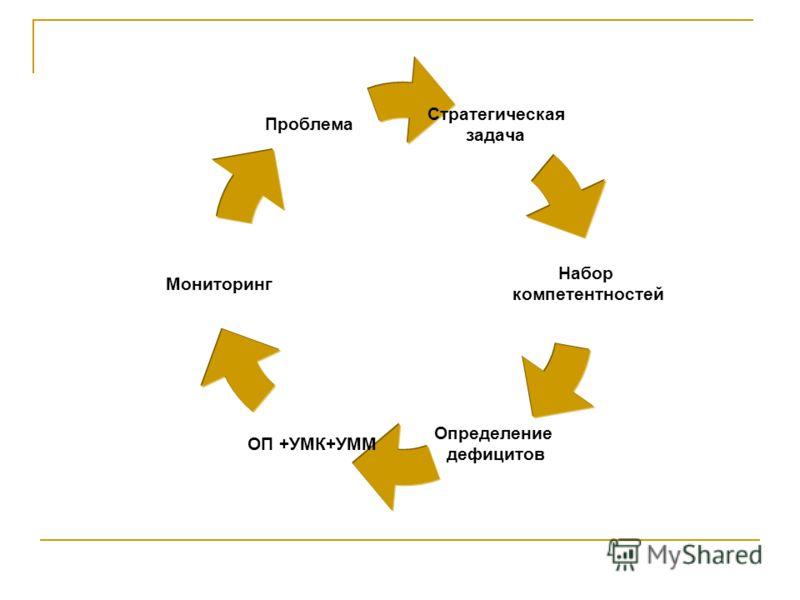 Стратегическая задача Набор компетентностей Определение дефицитов ОП +УМК+УММ Мониторинг Проблема