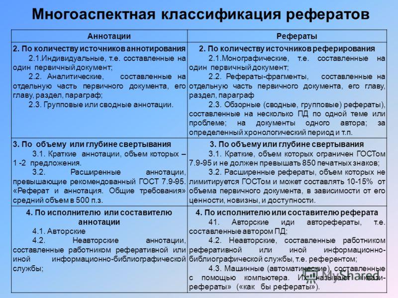 Многоаспектная классификация рефератов АннотацииРефераты 2. По количеству источников аннотирования 2.1.Индивидуальные, т.е. составленные на один первичный документ; 2.2. Аналитические, составленные на отдельную часть первичного документа, его главу,
