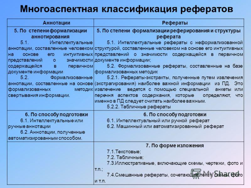 Многоаспектная классификация рефератов АннотацииРефераты 5. По степени формализации аннотирования 5.1. Интеллектуальные аннотации, составленные человеком на основе его интуитивных представлений о значимости содержащейся в первичном документе информац