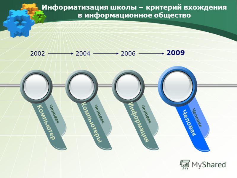 Информатизация школы – критерий вхождения в информационное общество Компьютер Человек Компьютеры Человек Информация Человек 200220042006 2009