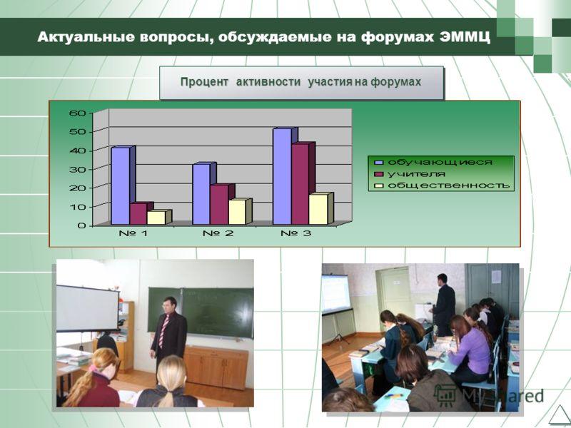 16 Актуальные вопросы, обсуждаемые на форумах ЭММЦ Процент активности участия на форумах