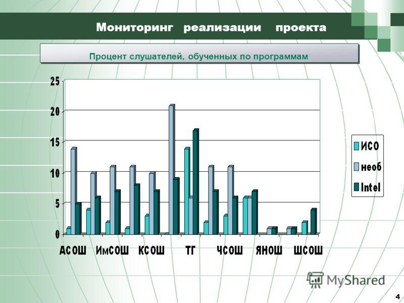 4 Мониторинг реализации проекта Процент слушателей, обученных по программам