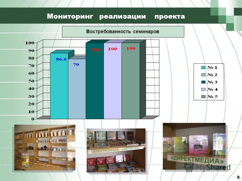 9 Мониторинг реализации проекта Востребованность семинаров