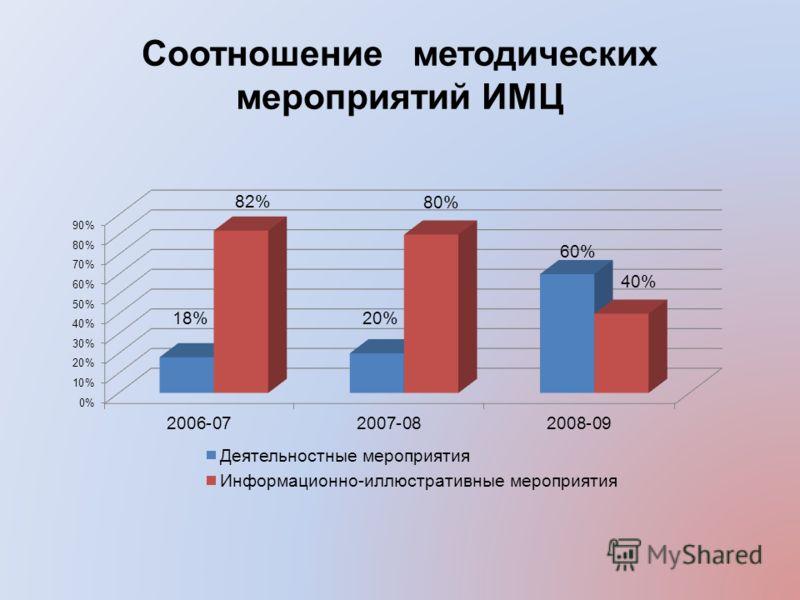 Соотношение методических мероприятий ИМЦ