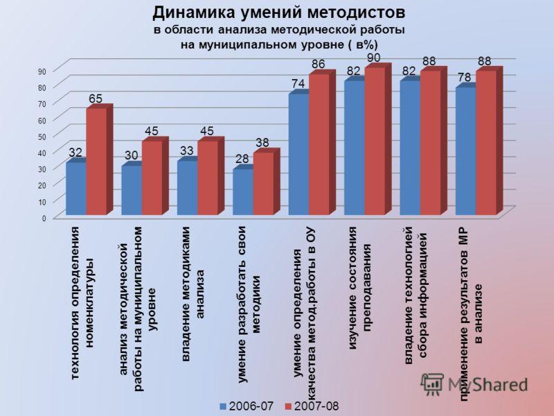 Динамика умений методистов в области анализа методической работы на муниципальном уровне ( в%)