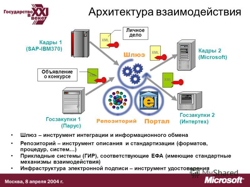 Архитектура взаимодействия Инфраструктура электронной подписи – инструмент удостоверения Прикладные системы (ГИР), соответствующие ЕФА (имеющие стандартные механизмы взаимодействия) Шлюз – инструмент интеграции и информационного обмена Репозиторий –