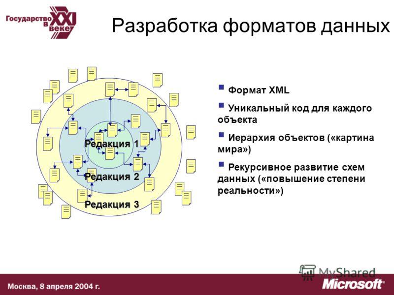 Разработка форматов данных Редакция 1 Редакция 2 Редакция 3 Формат XML Уникальный код для каждого объекта Иерархия объектов («картина мира») Рекурсивное развитие схем данных («повышение степени реальности»)