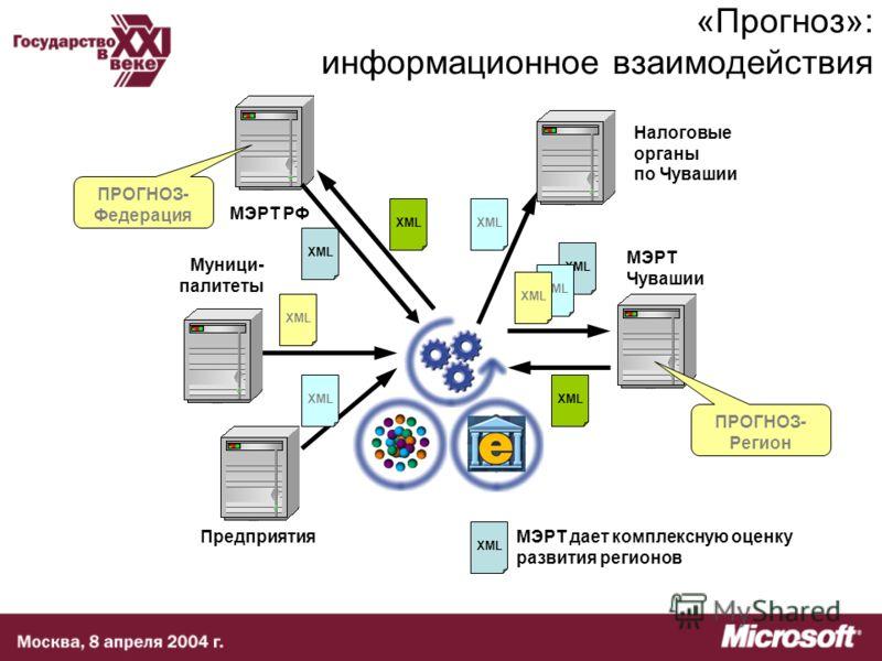 XML «Прогноз»: информационное взаимодействия XML МЭРТ дает комплексную оценку развития регионов Муници- палитеты Налоговые органы по Чувашии МЭРТ РФ Предприятия МЭРТ Чувашии ПРОГНОЗ- Регион ПРОГНОЗ- Федерация XML