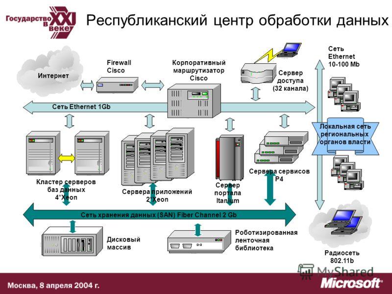 Республиканский центр обработки данных Кластер серверов баз данных 4*Xeon Сервер портала Itanium Сервера приложений 2*Xeon Сервера сервисов P4 Сервер доступа (32 канала) Интернет Сеть Ethernet 1Gb Корпоративный маршрутизатор Cisco Firewall Cisco Сеть