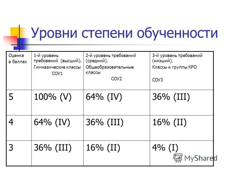 Уровни степени обученности Оценка в баллах 1-й уровень требований (высший). Гимназические классы СОУ1 2-й уровень требований (средний). Общеобразовательные классы СОУ2 3-й уровень требований (низший). Классы и группы КРО СОУ3 5100% (V)64% (IV)36% (II