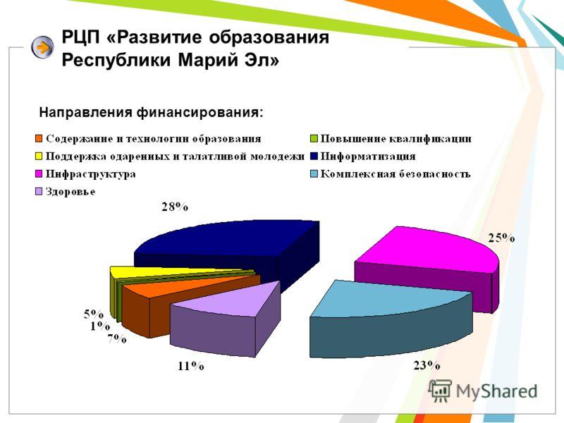 РЦП «Развитие образования Республики Марий Эл» Направления финансирования: