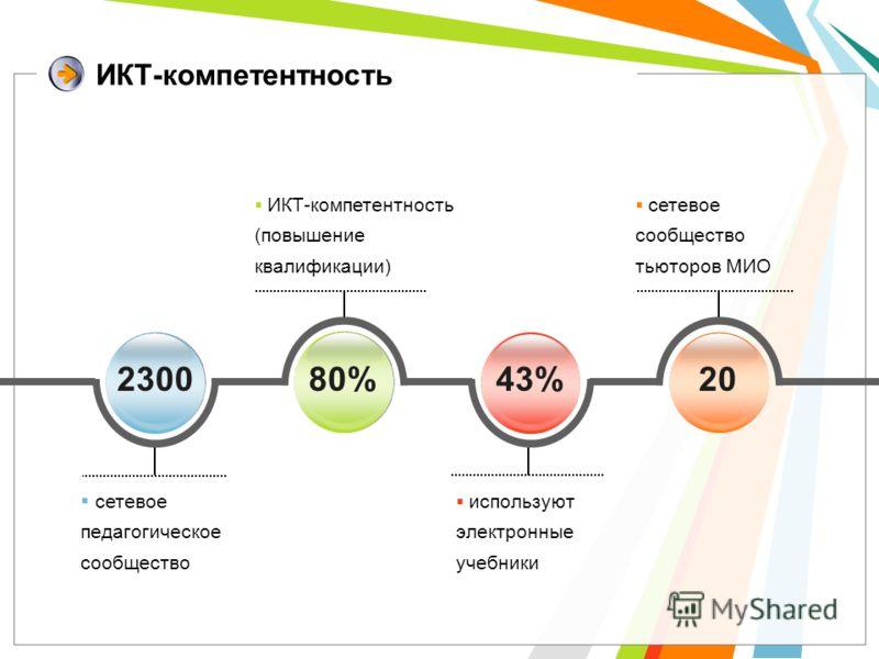 ИКТ-компетентность сетевое педагогическое сообщество 230080%43%20 сетевое сообщество тьюторов МИО ИКТ-компетентность (повышение квалификации) используют электронные учебники