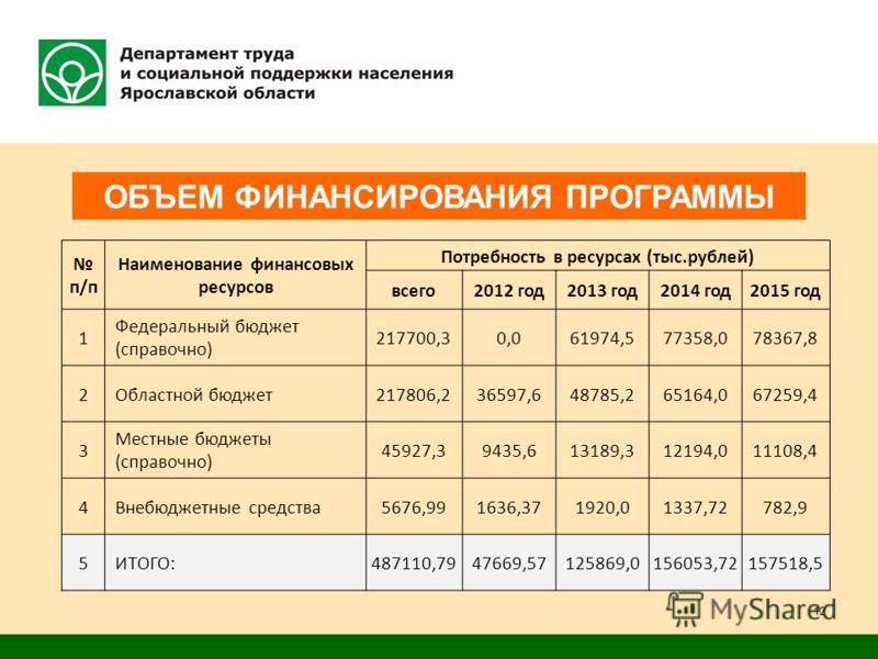 ОБЪЕМ ФИНАНСИРОВАНИЯ ПРОГРАММЫ п/п Наименование финансовых ресурсов Потребность в ресурсах (тыс.рублей) всего2012 год2013 год2014 год2015 год 1 Федеральный бюджет (справочно) 217700,30,061974,577358,078367,8 2 Областной бюджет217806,236597,648785,265