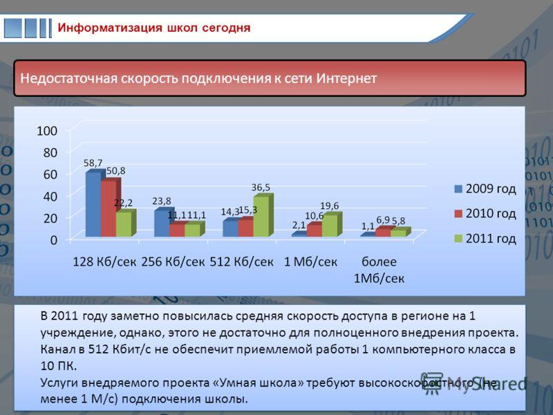 Информатизация школ сегодня Недостаточная скорость подключения к сети Интернет В 2011 году заметно повысилась средняя скорость доступа в регионе на 1 учреждение, однако, этого не достаточно для полноценного внедрения проекта. Канал в 512 Кбит/с не об
