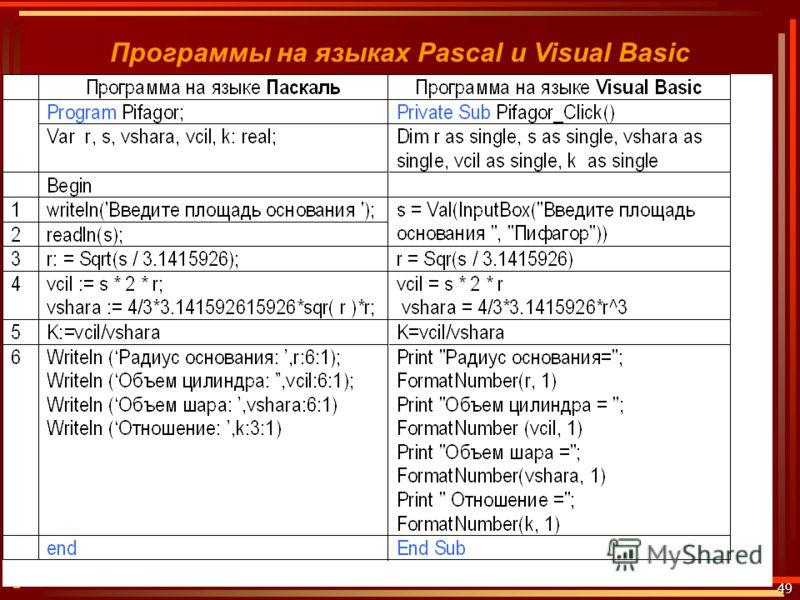 49 Учебно-методический комплект по информатике под ред. профессора Н.В. Макаровой Программы на языках Pascal и Visual Basic