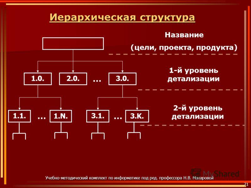 Иерархическая структура Иерархическая структура71 Учебно-методический комплект по информатике под ред. профессора Н.В. Макаровой 1.0. 1.1. 2.0.3.0. 1.N.3.1.3.1.3.K.3.K. … … … Название (цели, проекта, продукта) 1-й уровень детализации 2-й уровень дета