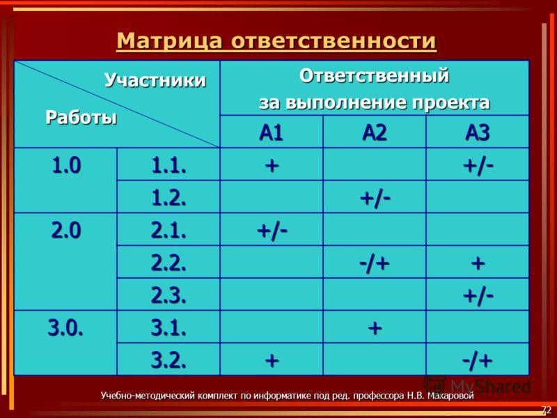 Матрица ответственности Матрица ответственности72 Учебно-методический комплект по информатике под ред. профессора Н.В. Макаровой Ответственный за выполнение проекта А1А2А3 1.01.1.+ +/- 1.2. 2.02.1. 2.2. -/+-/+-/+-/++ 2.3. 3.0.3.1.+ 3.2.+ -/+-/+-/+-/+