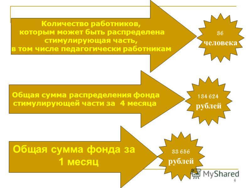 6 Количество работников, которым может быть распределена стимулирующая часть, в том числе педагогически работникам Общая сумма фонда за 1 месяц Общая сумма распределения фонда стимулирующей части за 4 месяца 36 человека 134 624 рублей 33 656 рублей