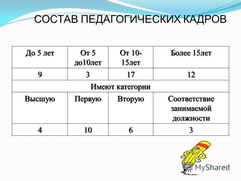 СОСТАВ ПЕДАГОГИЧЕСКИХ КАДРОВ До 5 лет От 5 до10лет От 10- 15лет Более 15лет 931712 Имеют категории ВысшуюПервуюВторую Соответствие занимаемой должности 41063