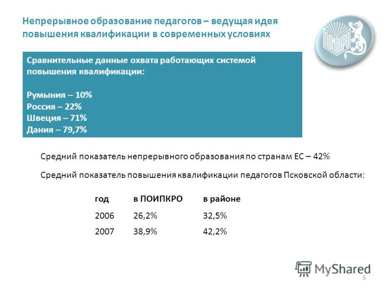 5 Непрерывное образование педагогов – ведущая идея повышения квалификации в современных условиях Сравнительные данные охвата работающих системой повышения квалификации : Румыния – 10% Россия – 22% Швеция – 71% Дания – 79,7% Средний показатель непреры