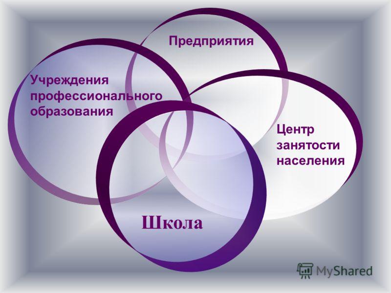 Школа Центр занятости населения Предприятия Учреждения профессионального образования