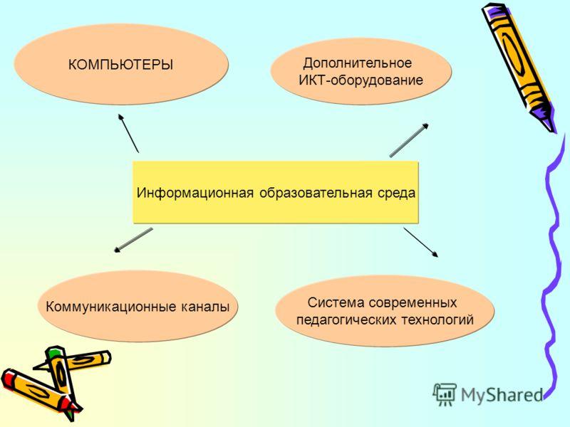 Информационная образовательная среда КОМПЬЮТЕРЫ Дополнительное ИКТ-оборудование Коммуникационные каналы Система современных педагогических технологий