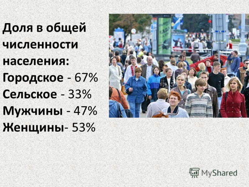 Доля в общей численности населения: Городское - 67% Сельское - 33% Мужчины - 47% Женщины- 53%
