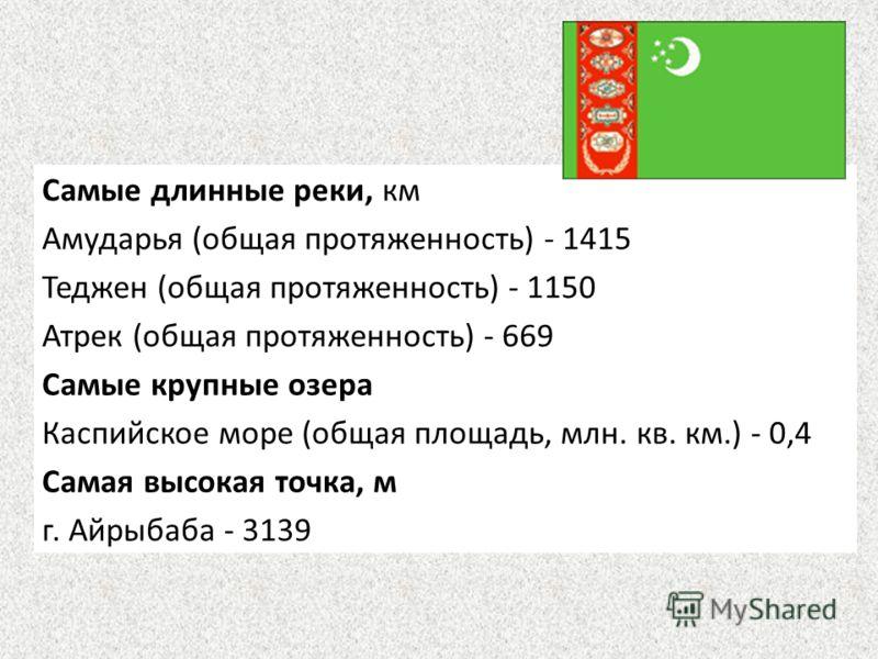 Самые длинные реки, км Амударья (общая протяженность) - 1415 Теджен (общая протяженность) - 1150 Атрек (общая протяженность) - 669 Самые крупные озера Каспийское море (общая площадь, млн. кв. км.) - 0,4 Самая высокая точка, м г. Айрыбаба - 3139
