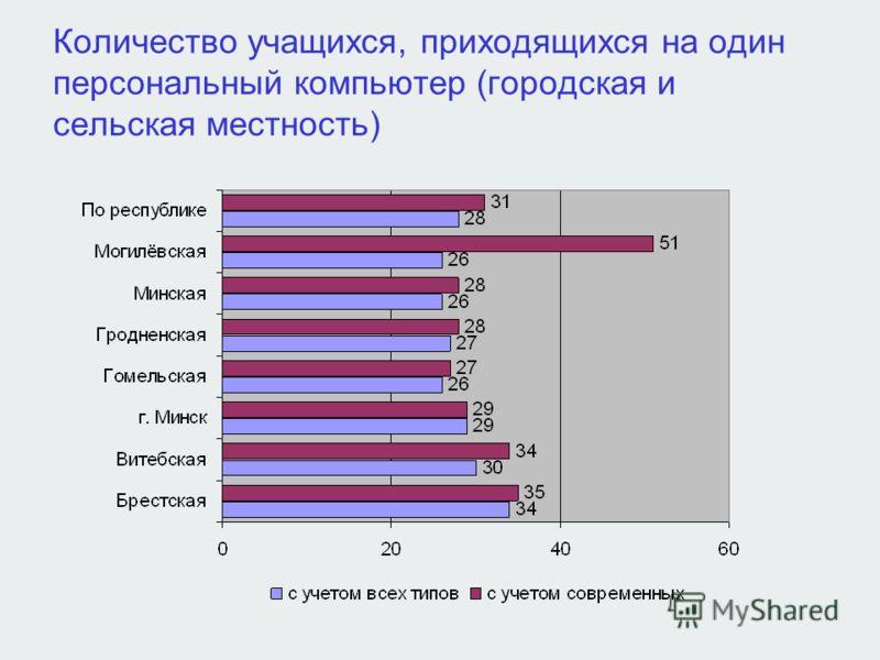 Количество учащихся, приходящихся на один персональный компьютер (городская и сельская местность)