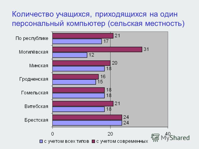 Количество учащихся, приходящихся на один персональный компьютер (сельская местность)