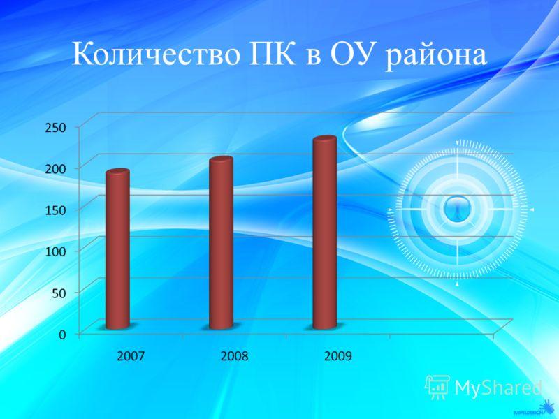 Количество ПК в ОУ района