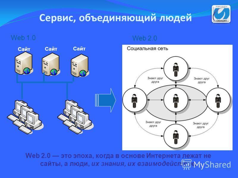 Сервис, объединяющий людей Web 2.0 это эпоха, когда в основе Интернета лежат не сайты, а люди, их знания, их взаимодействие. Web 1.0 Web 2.0 Сайт