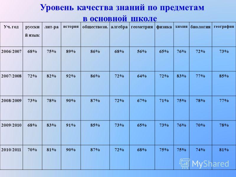 Уч. год русски й язык лит-ра история обществозн.алгебрагеометрияфизика химия биология география 2006/200768%75%89%86%68%56%65%76%72%73% 2007/200872%82%92%86%72%64%72%83%77%85% 2008/200973%78%90%87%72%67%71%75%78%77% 2009/201068%83%91%85%73%65%73%76%7