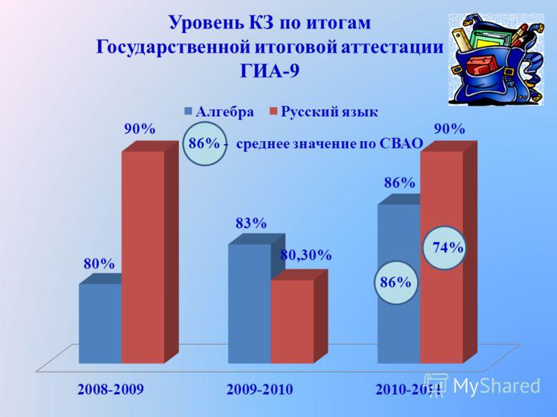 Уровень КЗ по итогам Государственной итоговой аттестации ГИА-9 86% 74% 86% - среднее значение по СВАО