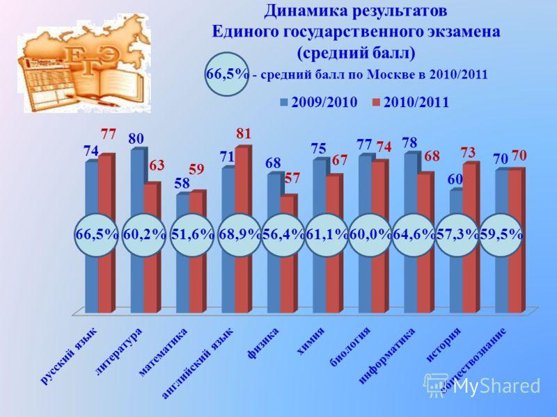 Динамика результатов Единого государственного экзамена (средний балл) 66,5%60,2%51,6%68,9%56,4%61,1%60,0%64,6%57,3%59,5%66,5% - средний балл по Москве в 2010/2011