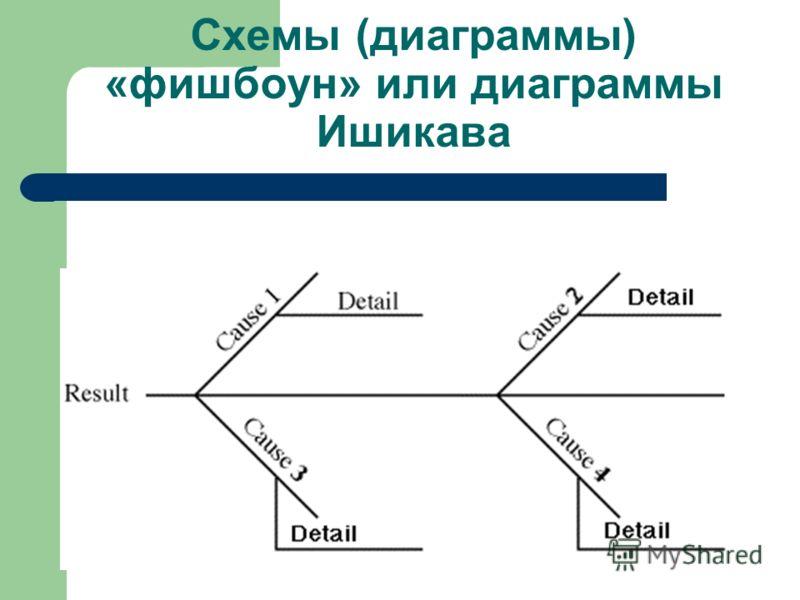 Схемы (диаграммы) «фишбоун» или диаграммы Ишикава