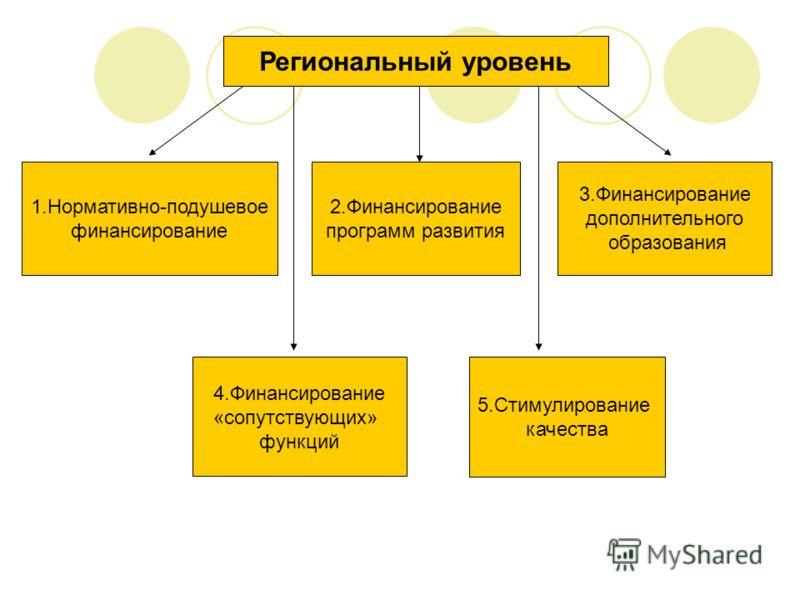Региональный уровень 1.Нормативно-подушевое финансирование 2.Финансирование программ развития 5.Стимулирование качества 3.Финансирование дополнительного образования 4.Финансирование «сопутствующих» функций