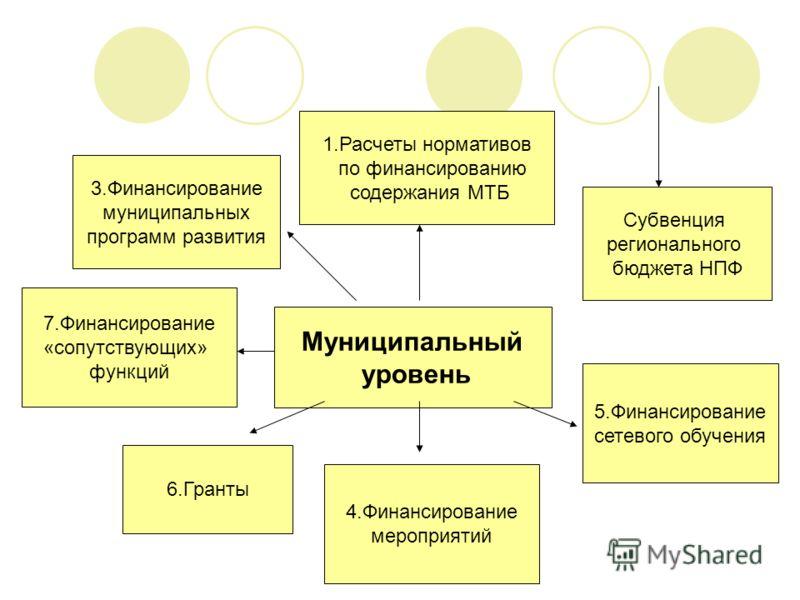 Муниципальный уровень 1.Расчеты нормативов по финансированию содержания МТБ 3.Финансирование муниципальных программ развития 5.Финансирование сетевого обучения Субвенция регионального бюджета НПФ 4.Финансирование мероприятий 6.Гранты 7.Финансирование