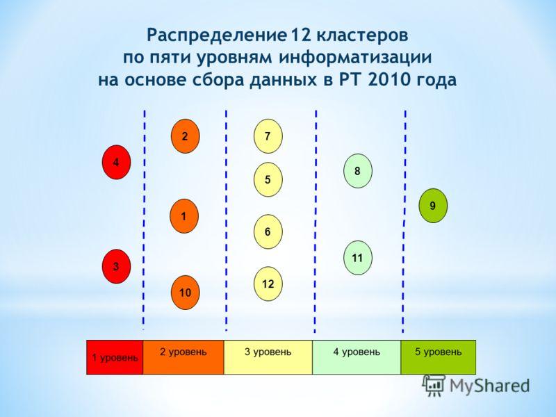 4 3 2 1 10 7 5 6 12 8 11 9 Распределение 12 кластеров по пяти уровням информатизации на основе сбора данных в РТ 2010 года