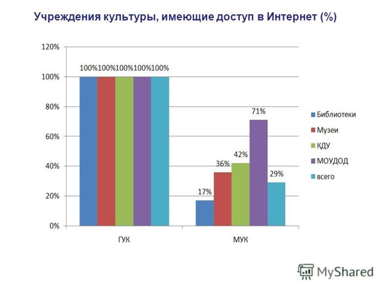 Учреждения культуры, имеющие доступ в Интернет (%)