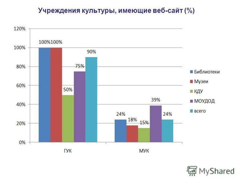 Учреждения культуры, имеющие веб-сайт (%)