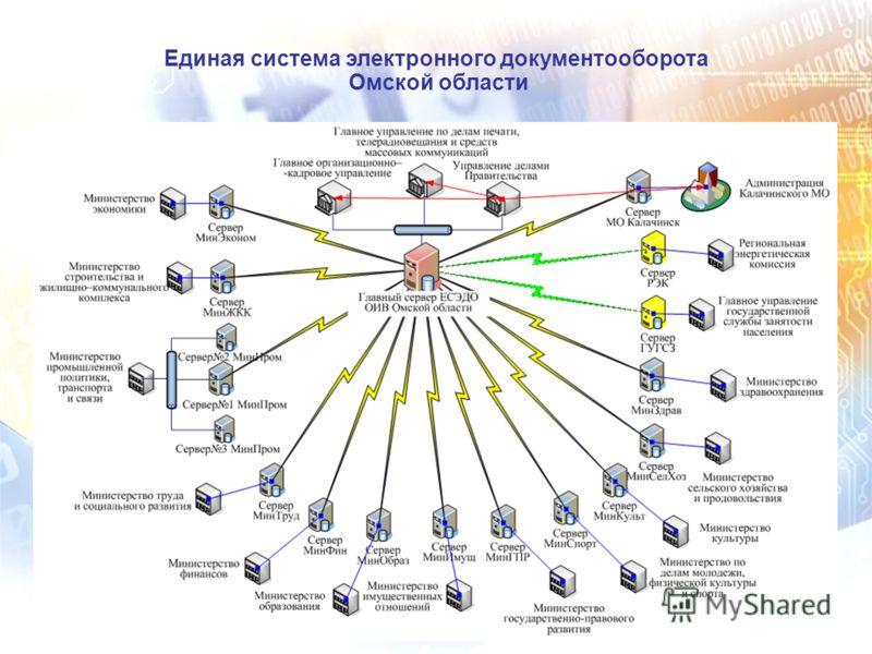 Единая система электронного документооборота Омской области 11