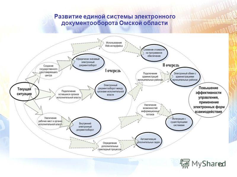 12 Развитие единой системы электронного документооборота Омской области