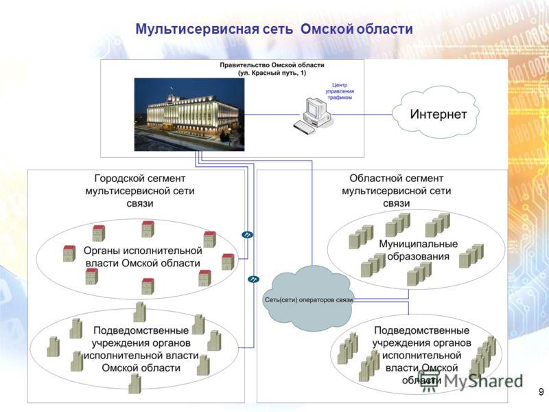 Мультисервисная сеть Омской области 9