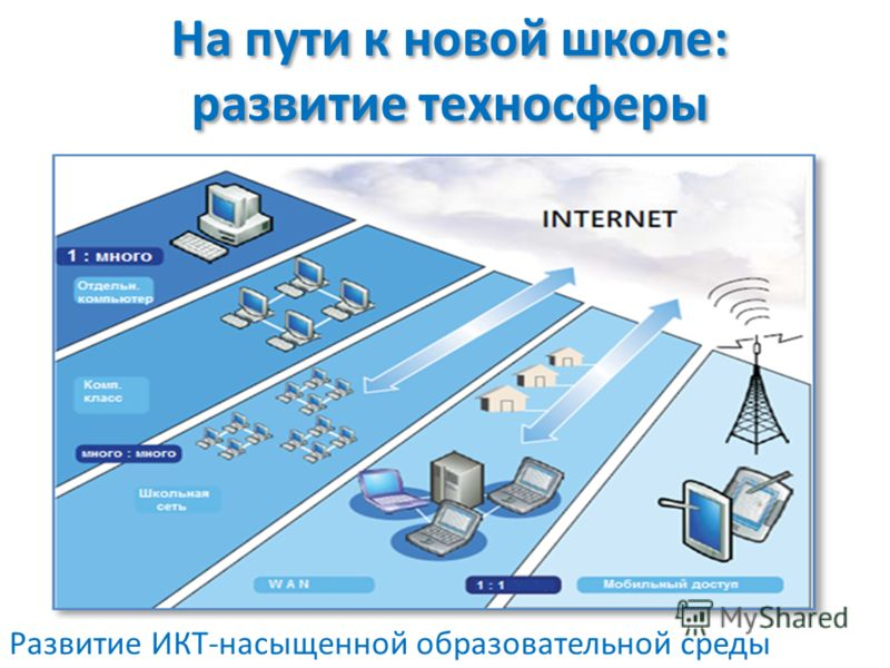 На пути к новой школе: развитие техносферы Развитие ИКТ-насыщенной образовательной среды